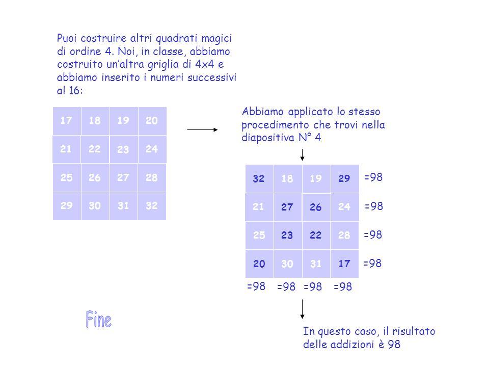 Puoi costruire altri quadrati magici di ordine 4. Noi, in classe, abbiamo costruito unaltra griglia di 4x4 e abbiamo inserito i numeri successivi al 1