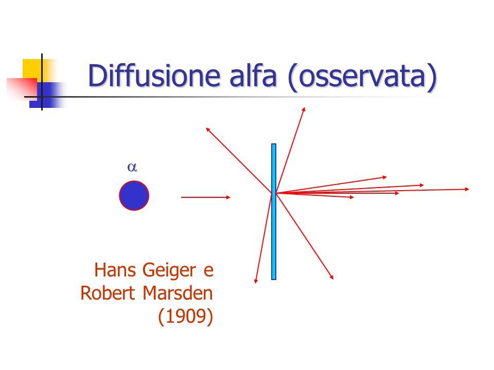 Diffusione alfa (prevista) Modello atomico di Joseph J. Thomson