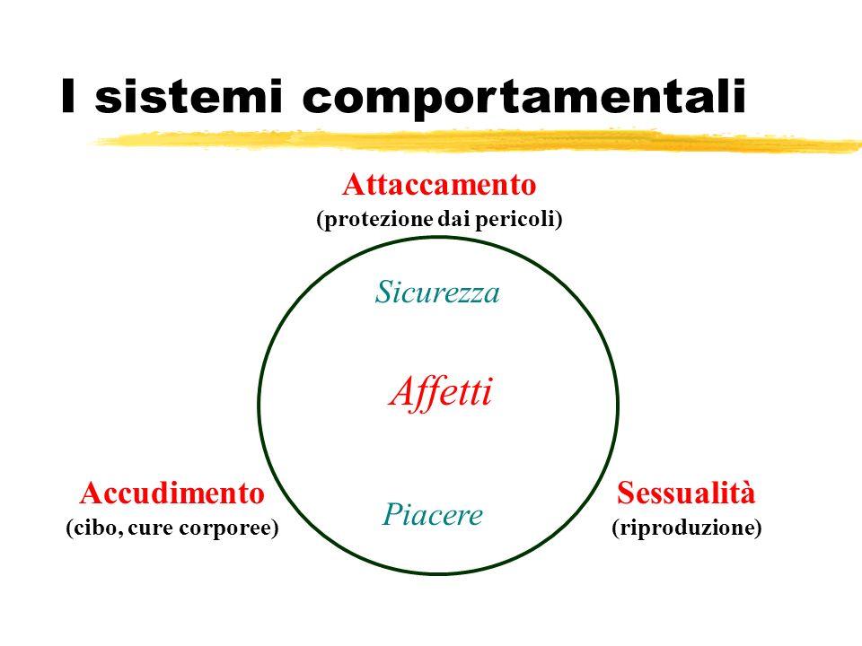 I sistemi comportamentali Accudimento (cibo, cure corporee) Attaccamento (protezione dai pericoli) Sessualità (riproduzione) Sicurezza Piacere Affetti