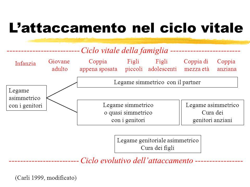 Lattaccamento nel ciclo vitale Legame asimmetrico con i genitori Legame simmetrico con il partner Legame simmetrico o quasi simmetrico con i genitori