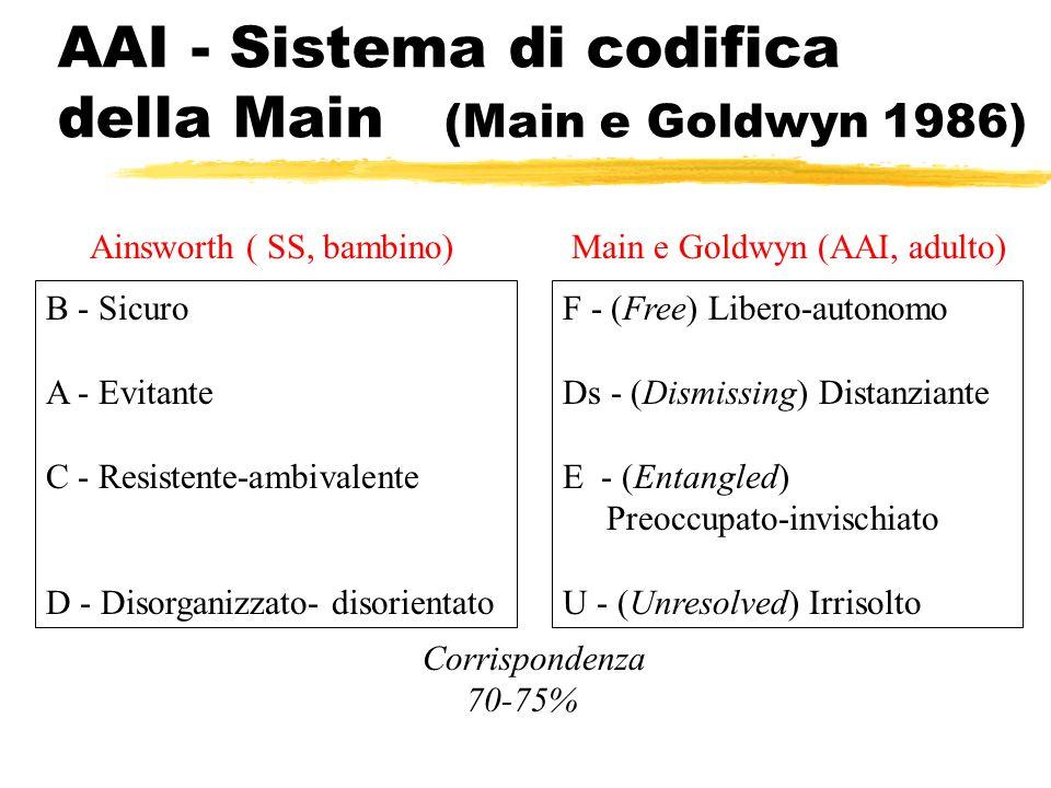 AAI - Sistema di codifica della Main (Main e Goldwyn 1986) Main e Goldwyn (AAI, adulto)Ainsworth ( SS, bambino) F - (Free) Libero-autonomo Ds - (Dismi