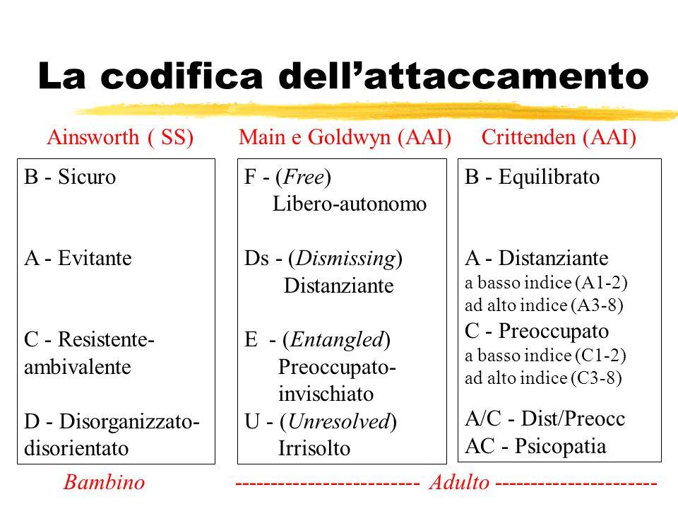La codifica dellattaccamento Main e Goldwyn (AAI)Ainsworth ( SS) F - (Free) Libero-autonomo Ds - (Dismissing) Distanziante E - (Entangled) Preoccupato