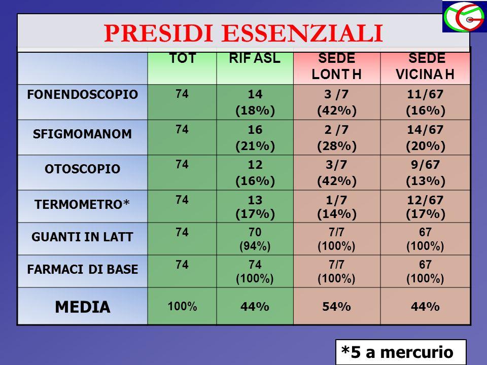 TOTRIF ASLSEDE LONT H SEDE VICINA H FONENDOSCOPIO 74 14 (18%) 3 /7 (42%) 11/67 (16%) SFIGMOMANOM 74 16 (21%) 2 /7 (28%) 14/67 (20%) OTOSCOPIO 74 12 (1