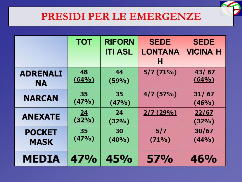 TOTRIFORN ITI ASL SEDE LONTANA H SEDE VICINA H ADRENALI NA 48 (64%) 44 (59%) 5/7 (71%) 43/ 67 (64%) NARCAN 35 (47%) 35 (47%) 4/7 (57%)31/ 67 (46%) ANE