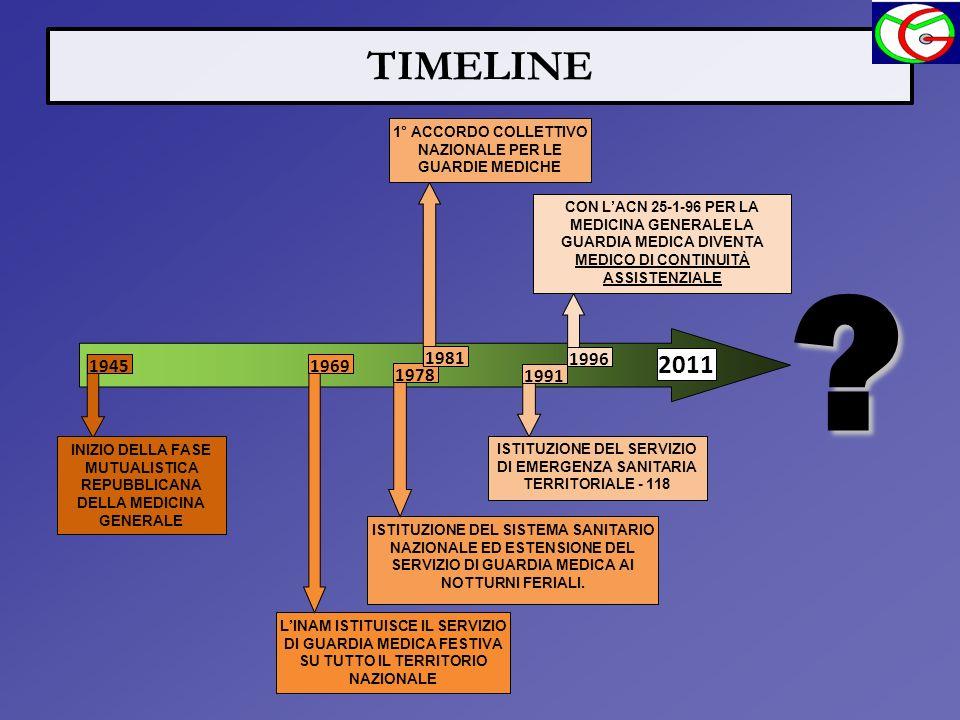 TIMELINE 2011 ? INIZIO DELLA FASE MUTUALISTICA REPUBBLICANA DELLA MEDICINA GENERALE LINAM ISTITUISCE IL SERVIZIO DI GUARDIA MEDICA FESTIVA SU TUTTO IL