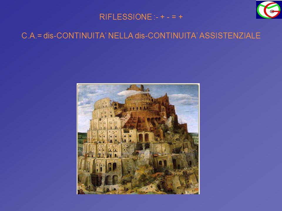 RIFLESSIONE :- + - = + C.A.= dis-CONTINUITA NELLA dis-CONTINUITA ASSISTENZIALE