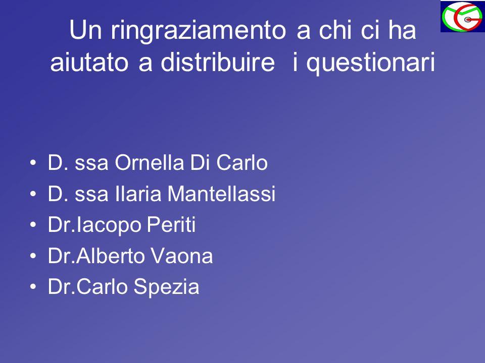 Un ringraziamento a chi ci ha aiutato a distribuire i questionari D. ssa Ornella Di Carlo D. ssa Ilaria Mantellassi Dr.Iacopo Periti Dr.Alberto Vaona