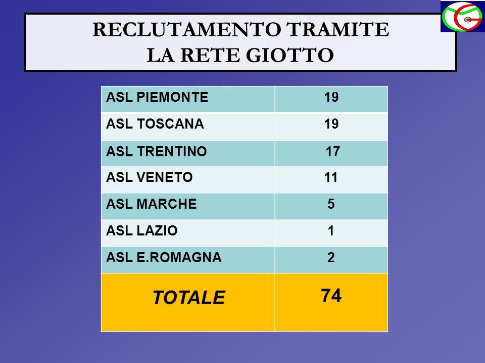 RECLUTAMENTO TRAMITE LA RETE GIOTTO ASL PIEMONTE19 ASL TOSCANA19 ASL TRENTINO 17 ASL VENETO11 ASL MARCHE5 ASL LAZIO1 ASL E.ROMAGNA2 TOTALE 74