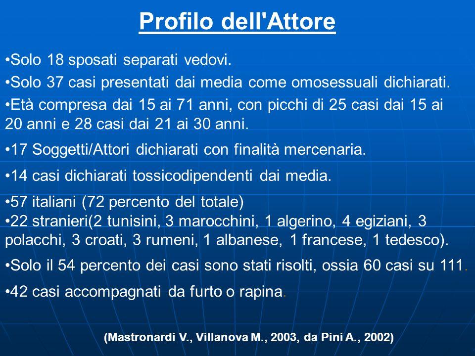 Delitti di gay per singola area cittadina Roma 28 Casi Torino 10 Casi Milano 8 Casi Napoli 4 Casi Firenze 4 Casi