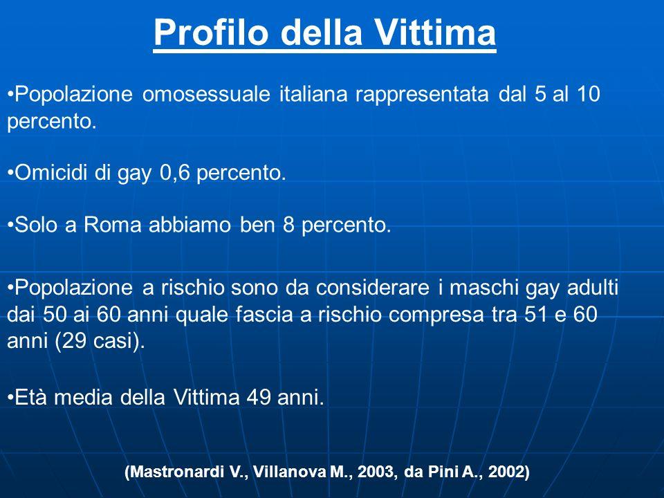 Profilo dell'Attore (Mastronardi V., Villanova M., 2003, da Pini A., 2002) Solo 18 sposati separati vedovi. Solo 37 casi presentati dai media come omo