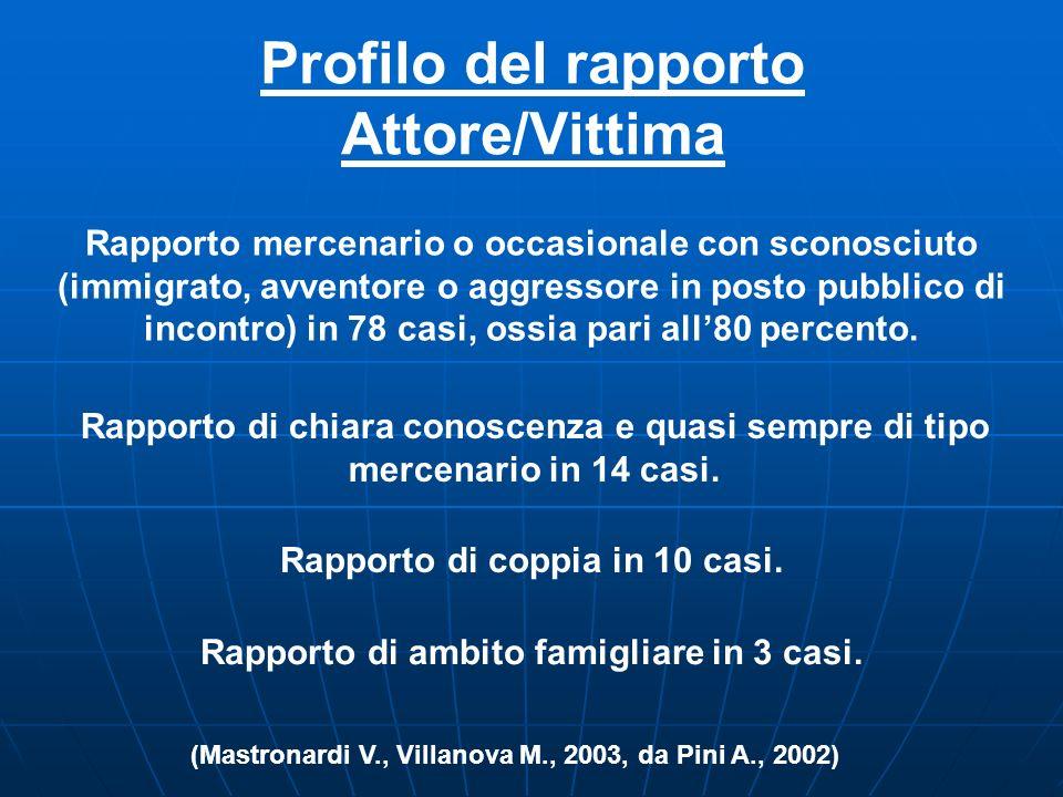 Profilo della Vittima Popolazione omosessuale italiana rappresentata dal 5 al 10 percento. Omicidi di gay 0,6 percento. Solo a Roma abbiamo ben 8 perc