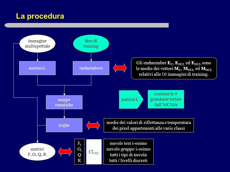 La procedura matrice L immagine multispettrale fase di training endmembers mappe tematiche soglie matrici F, G, Q, R FiGiQRFiGiQR nuvole test i-esimo nuvole gruppo i-esimo tutti i tipi di nuvola tutti / livelli discreti CL NC contiene le 9 grandezze testate dallMCMA matrice L Gli endmember E C, E NCL ed E NCS sono le medie dei vettori M C, M NCL ed M NCS relativi alle 10 immagini di training.