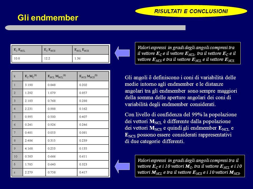 Gli endmember Valori espressi in gradi degli angoli compresi tra il vettore E C e i 10 vettori M C, tra il vettore E NCL e i 10 vettori M NCL e tra il vettore E NCS e i 10 vettori M NCS.