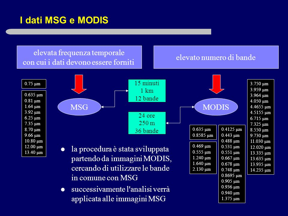 I dati MSG e MODIS elevata frequenza temporale con cui i dati devono essere forniti MSG 15 minuti 1 km 12 bande elevato numero di bande MODIS 24 ore 250 m 36 bande 0.635 μm 0.81 μm 1.64 μm 3.92 μm 6.25 μm 7.35 μm 8.70 μm 9.66 μm 10.80 μm 12.00 μm 13.40 μm 0.635 μm 0.8585 μm 0.469 μm 0.555 μm 1.240 μm 1.640 μm 2.130 μm 0.4125 μm 0.443 μm 0.488 μm 0.531 μm 0.551 μm 0.667 μm 0.678 μm 0.748 μm 0.8695 μm 0.905 μm 0.936 μm 0.940 μm 1.375 μm 3.750 μm 3.959 μm 3.964 μm 4.050 μm 4.4655 μm 4.5155 μm 6.715 μm 7.325 μm 8.550 μm 9.730 μm 11.030 μm 12.020 μm 13.335 μm 13.635 μm 13.935 μm 14.235 μm la procedura è stata sviluppata partendo da immagini MODIS, cercando di utilizzare le bande in comune con MSG successivamente l analisi verrà applicata alle immagini MSG 0.75 μm