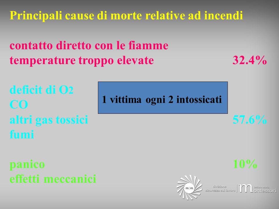 Principali cause di morte relative ad incendi contatto diretto con le fiamme temperature troppo elevate32.4% deficit di O 2 CO altri gas tossici57.6%