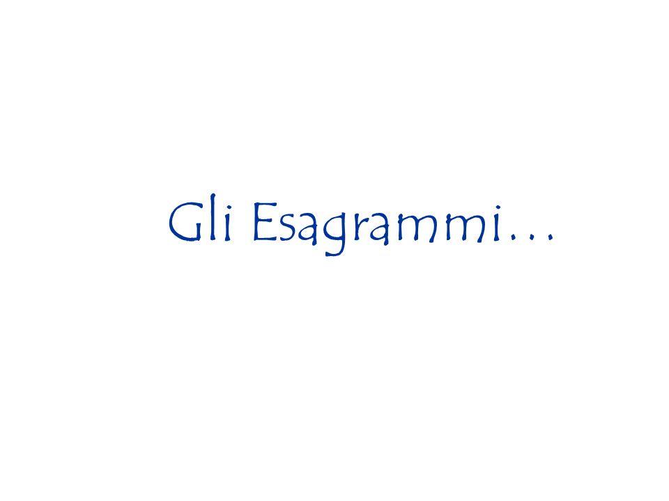 Gli Esagrammi…