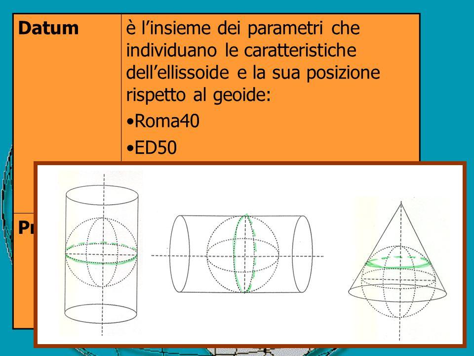 Datumè linsieme dei parametri che individuano le caratteristiche dellellissoide e la sua posizione rispetto al geoide: Roma40 ED50 WGS84 (…in tutto so
