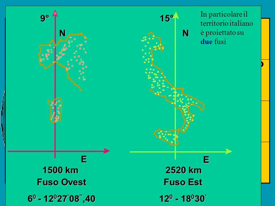 ROMA40/Gauss-Boaga sistema nazionale (vecchia rete geodetica) ED50/UTM sistema europeo unificato (???) BESSEL/Cassini-Soldner sistema catastale (32 gr