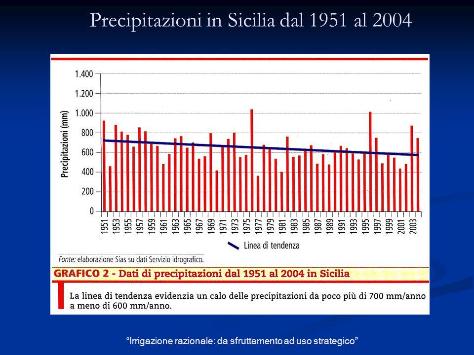 Precipitazioni in Sicilia dal 1951 al 2004 Irrigazione razionale: da sfruttamento ad uso strategico
