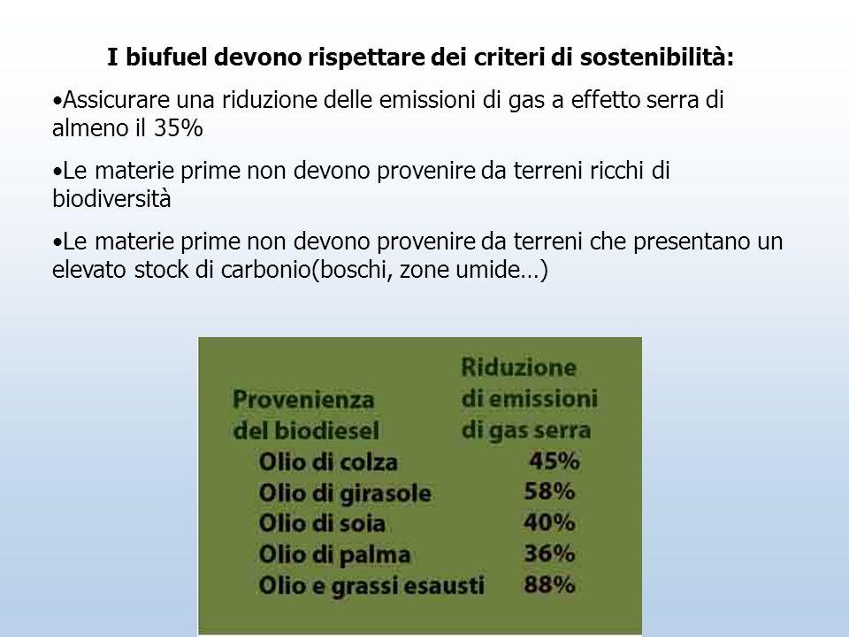 I biufuel devono rispettare dei criteri di sostenibilità: Assicurare una riduzione delle emissioni di gas a effetto serra di almeno il 35% Le materie