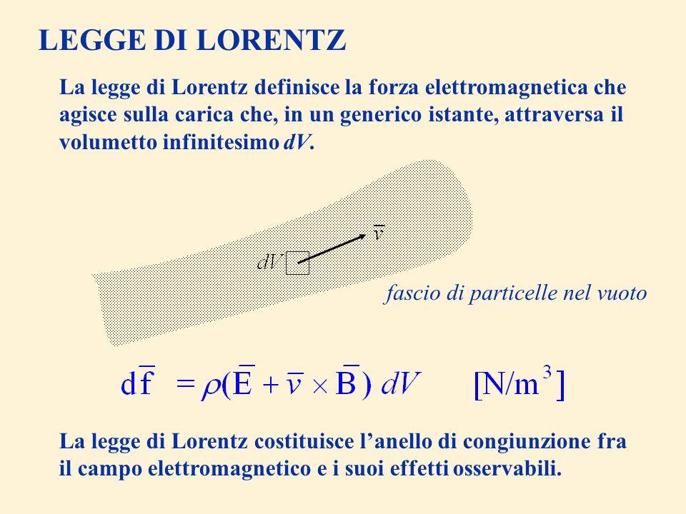 LEGGE DI LORENTZ La legge di Lorentz definisce la forza elettromagnetica che agisce sulla carica che, in un generico istante, attraversa il volumetto infinitesimo dV.