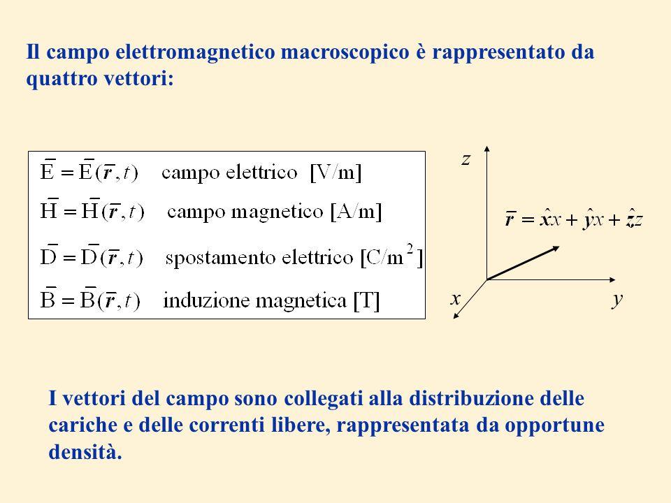 Il campo elettromagnetico macroscopico è rappresentato da quattro vettori: xy z I vettori del campo sono collegati alla distribuzione delle cariche e delle correnti libere, rappresentata da opportune densità.