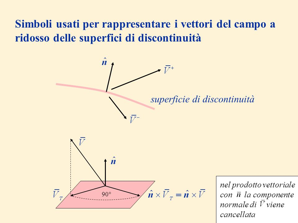 Simboli usati per rappresentare i vettori del campo a ridosso delle superfici di discontinuità superficie di discontinuità 90° nel prodotto vettoriale con la componente normale di viene cancellata