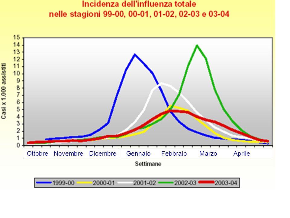 Uno studio condotto in provincia di Udine sugli anziani cardiopatici ha dimostrato che circa il 90% di questi vengono vaccinati e il restante 10% nell inverno 2002- 2003 si è ammalato di influenza per più del doppio rispetto a chi si è protetto dall infezione.