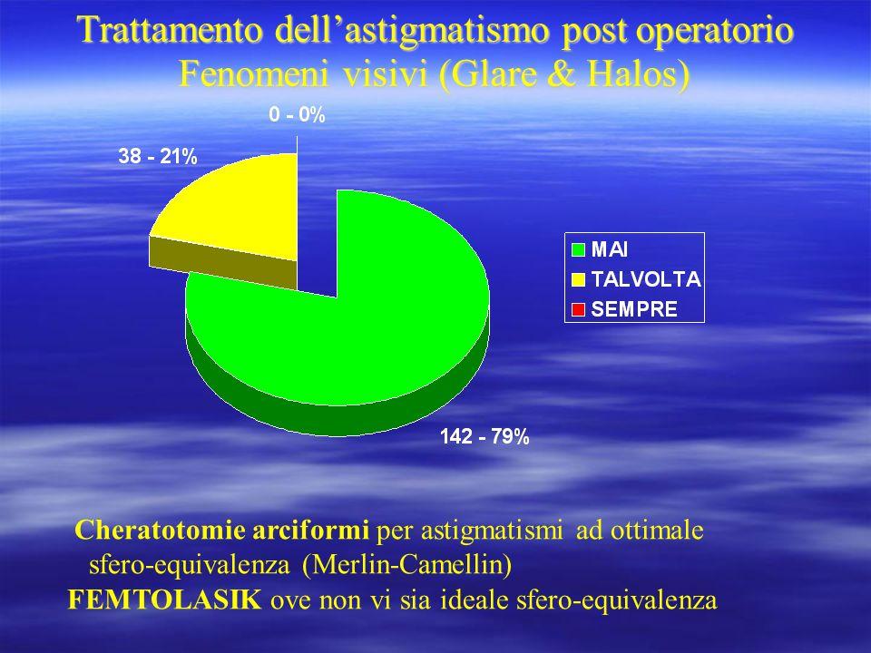 Trattamento dellastigmatismo post operatorio Fenomeni visivi (Glare & Halos) Trattamento dellastigmatismo post operatorio Fenomeni visivi (Glare & Hal