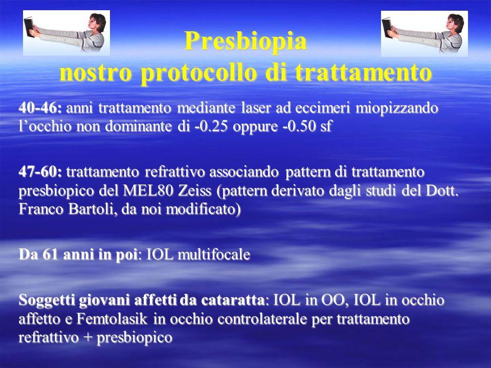 Presbiopia nostro protocollo di trattamento 40-46: anni trattamento mediante laser ad eccimeri miopizzando locchio non dominante di -0.25 oppure -0.50
