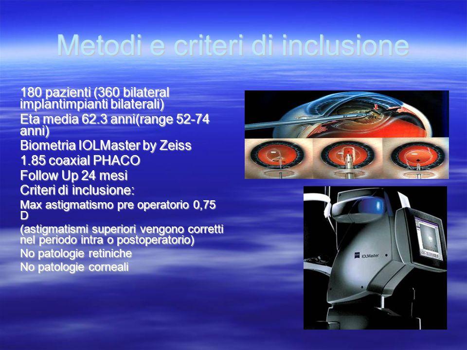 Metodi e criteri di inclusione 180 pazienti (360 bilateral implantimpianti bilaterali) Eta media 62.3 anni(range 52-74 anni) Biometria IOLMaster by Ze