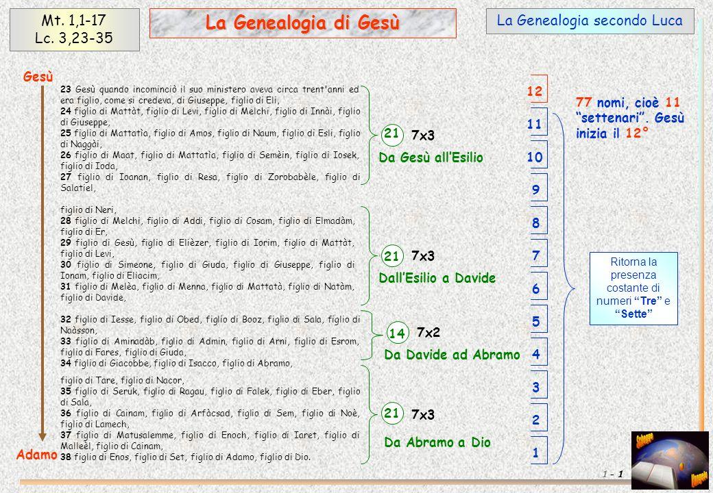 La Genealogia secondo LucaMt. 1,1-17 Lc.