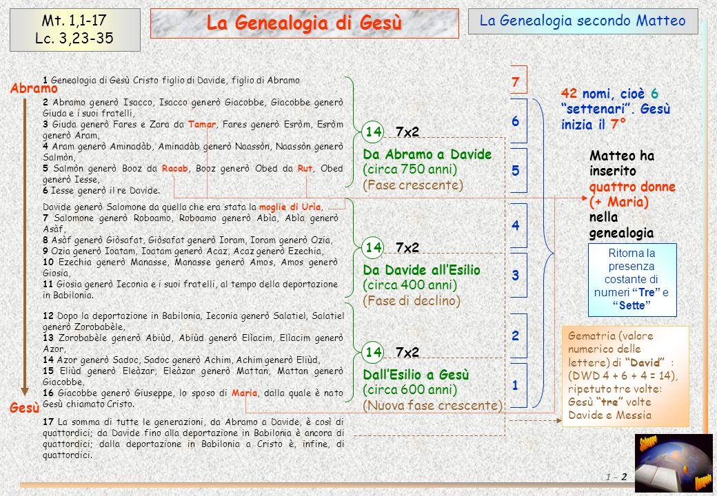 La Genealogia secondo MatteoMt. 1,1-17 Lc.