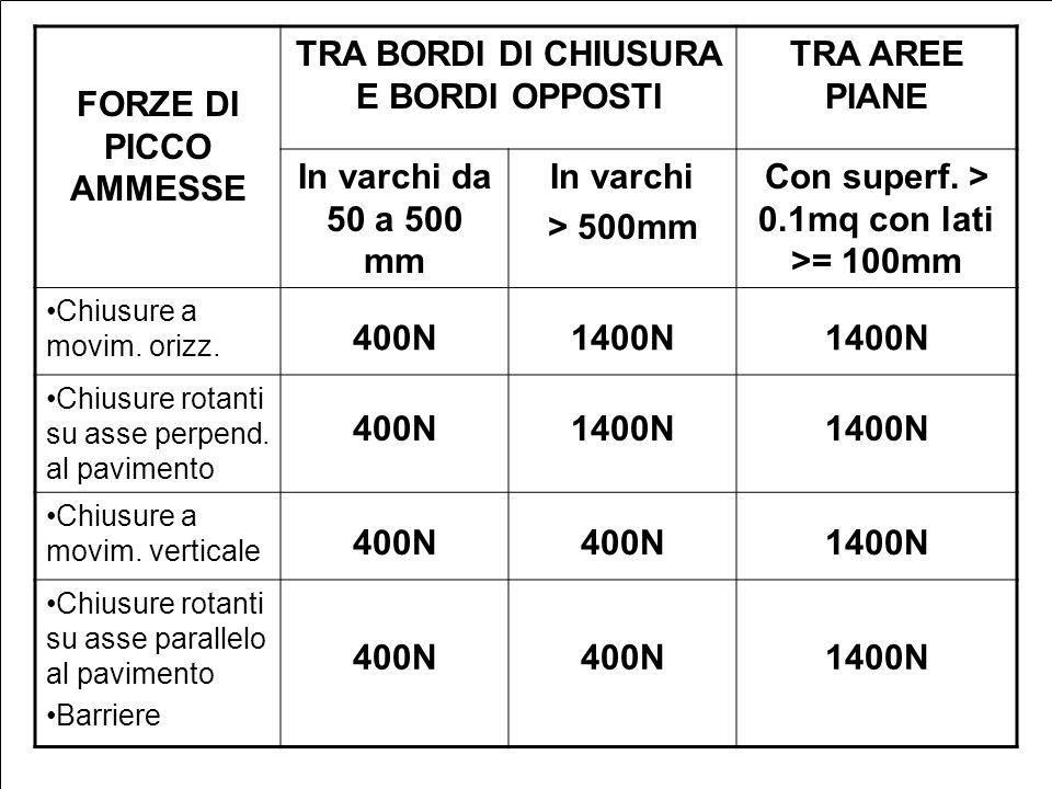 M. Terruso FORZE DI PICCO AMMESSE TRA BORDI DI CHIUSURA E BORDI OPPOSTI TRA AREE PIANE In varchi da 50 a 500 mm In varchi > 500mm Con superf. > 0.1mq