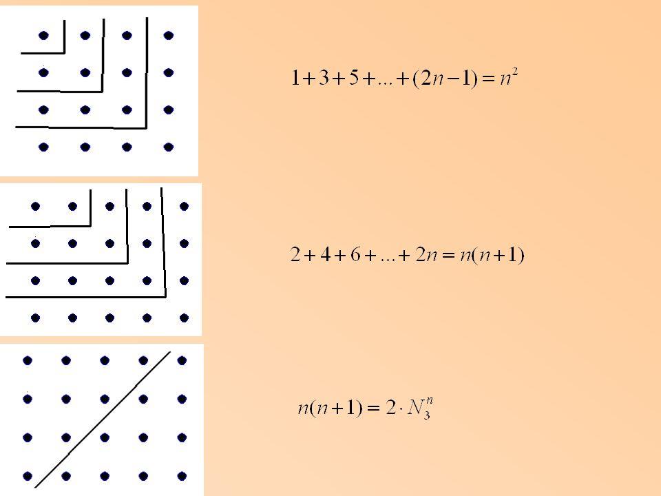 Il teorema pentagonale (Eulero, 1750) In quanti modi si può scrivere il numero 50 come somma di 7 diversi numeri.