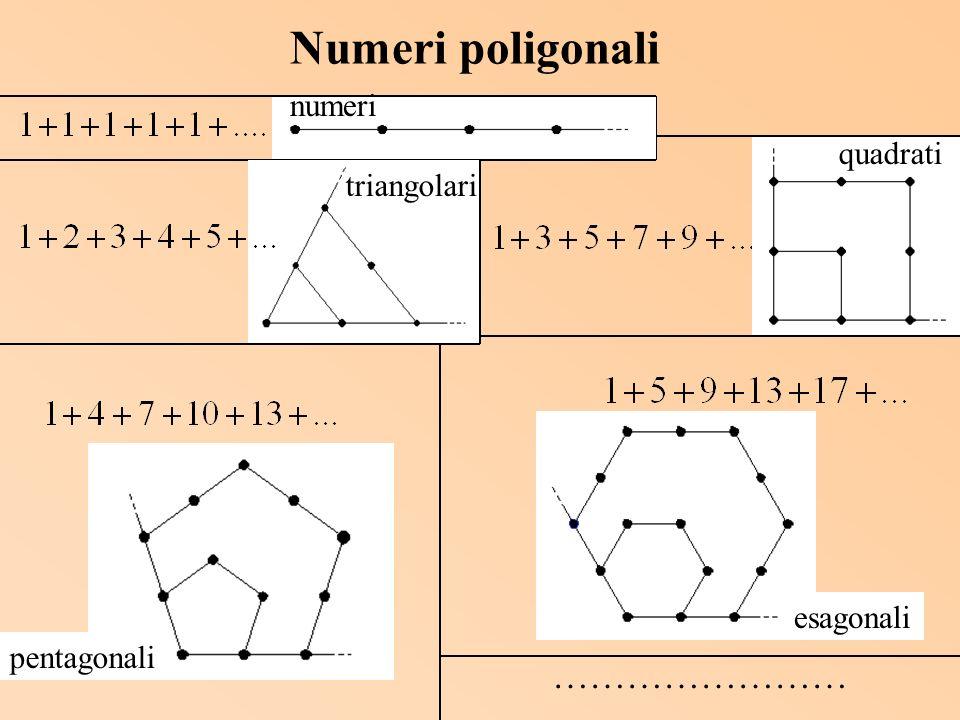 numeri…5,4,3,2,1, triangolari…15,10,6,3,1, quadrati…25,16,9,4,1, pentagonali…35,22,12,5,1, esagonali…45,28,15,6,1, ….……………… Problema: nelle sequenze di numeri poligonali il terzo numero è sempre divisibile per 3 e il quinto numero è sempre divisibile per 5.