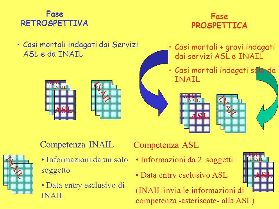 Fase RETROSPETTIVA Fase PROSPETTICA Casi mortali + gravi indagati dai servizi ASL e INAIL Casi mortali indagati solo da INAIL Casi mortali indagati dai Servizi ASL e da INAIL INAIL ASL INAIL ASL INAIL A S L INAIL Informazioni da un solo soggetto Data entry esclusivo di INAIL ASL INAIL A S L Informazioni da 2 soggetti Data entry esclusivo ASL (INAIL invia le informazioni di competenza -asteriscate- alla ASL) Competenza INAIL Competenza ASL