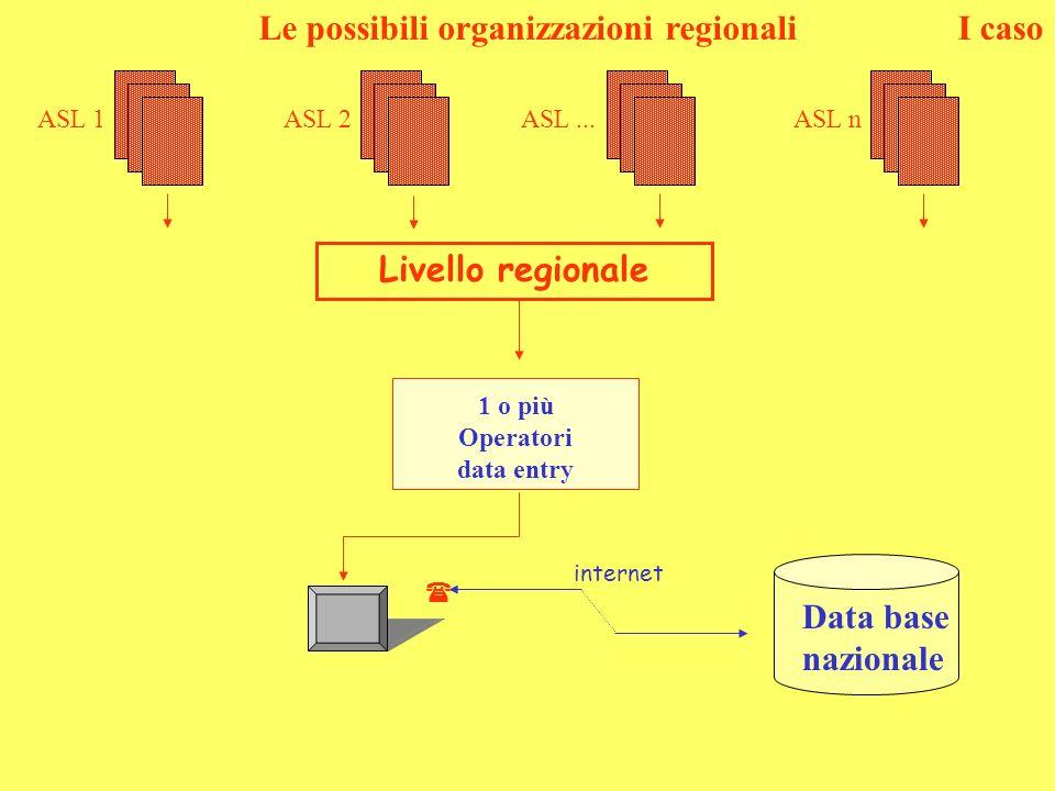 Le possibili organizzazioni regionali Data base nazionale internet Livello regionale 1 o più Operatori data entry I caso ASL nASL...ASL 2ASL 1