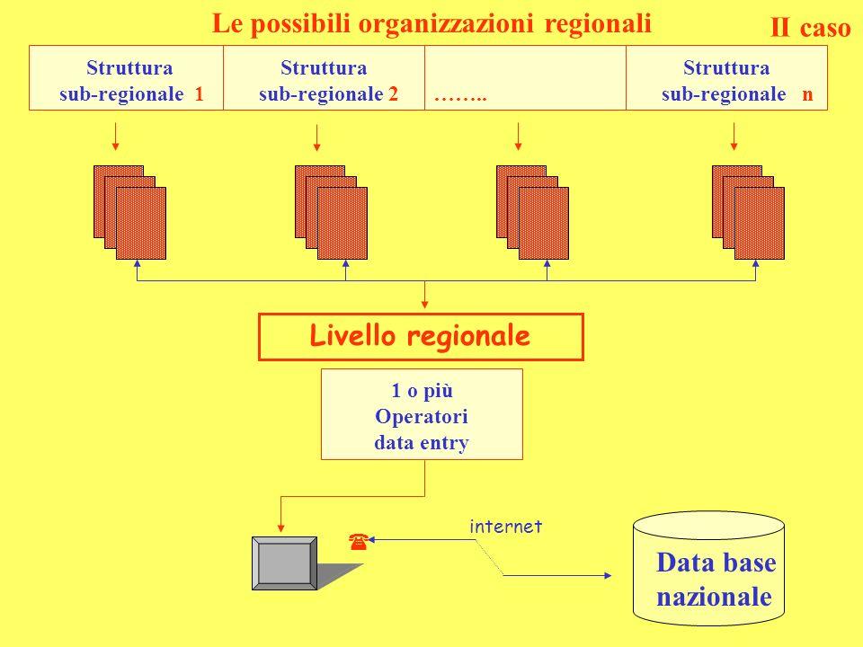 Le possibili organizzazioni regionali Data base nazionale internet Livello regionale Struttura sub-regionale 1 Struttura sub-regionale 2 ……..