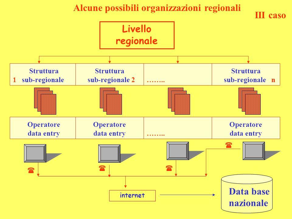 Alcune possibili organizzazioni regionali Data base nazionale internet Livello regionale Struttura 1 sub-regionale Struttura sub-regionale 2 ……..