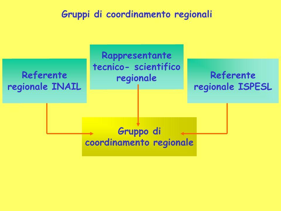 Gruppi di coordinamento regionali Referente regionale INAIL Referente regionale ISPESL Gruppo di coordinamento regionale Rappresentante tecnico- scientifico regionale