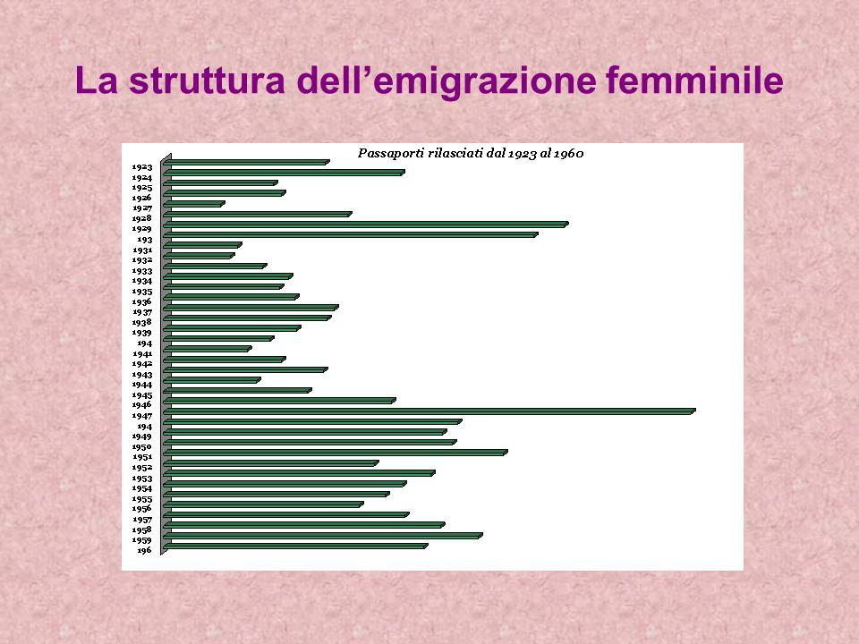 La struttura dellemigrazione femminile