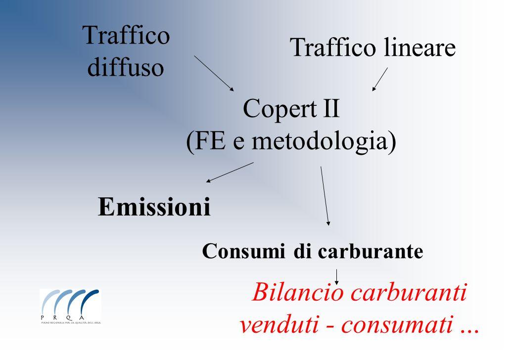 Traffico diffuso Traffico lineare Copert II (FE e metodologia) Emissioni Bilancio carburanti venduti - consumati... Consumi di carburante