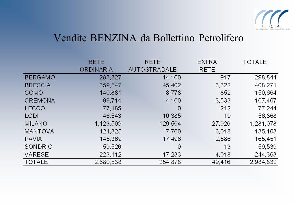 Vendite BENZINA da Bollettino Petrolifero