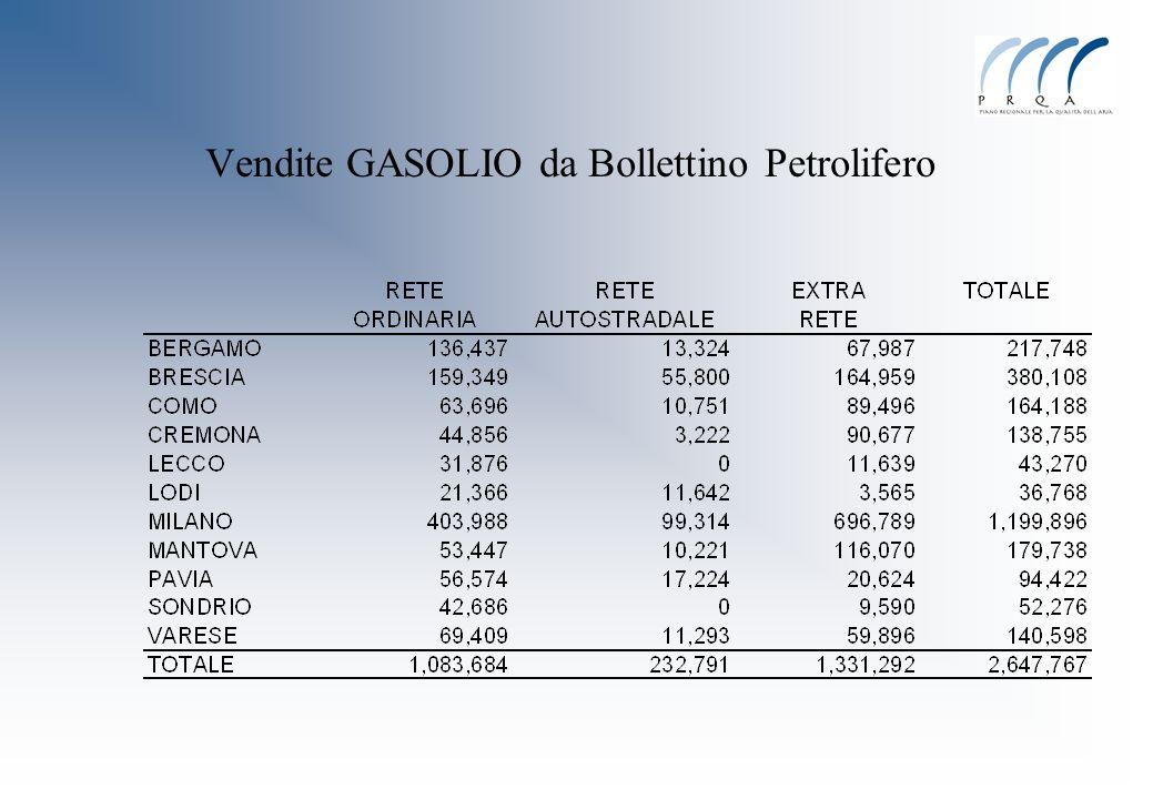 Vendite GASOLIO da Bollettino Petrolifero