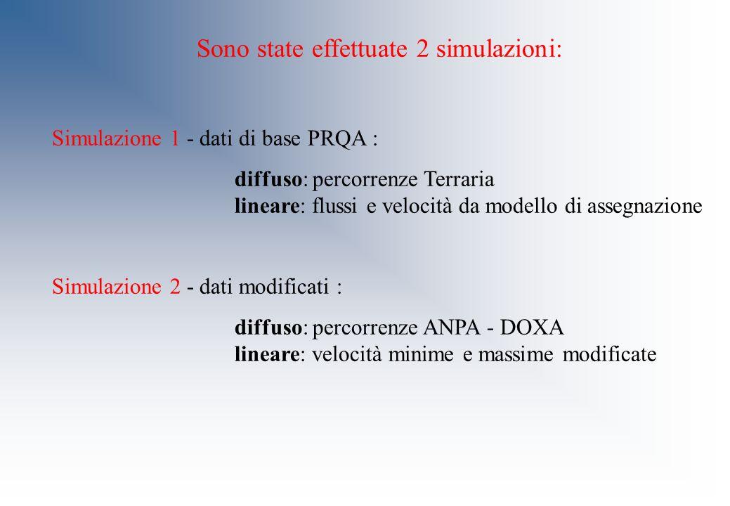 Sono state effettuate 2 simulazioni: Simulazione 1 - dati di base PRQA : diffuso: percorrenze Terraria lineare: flussi e velocità da modello di assegn