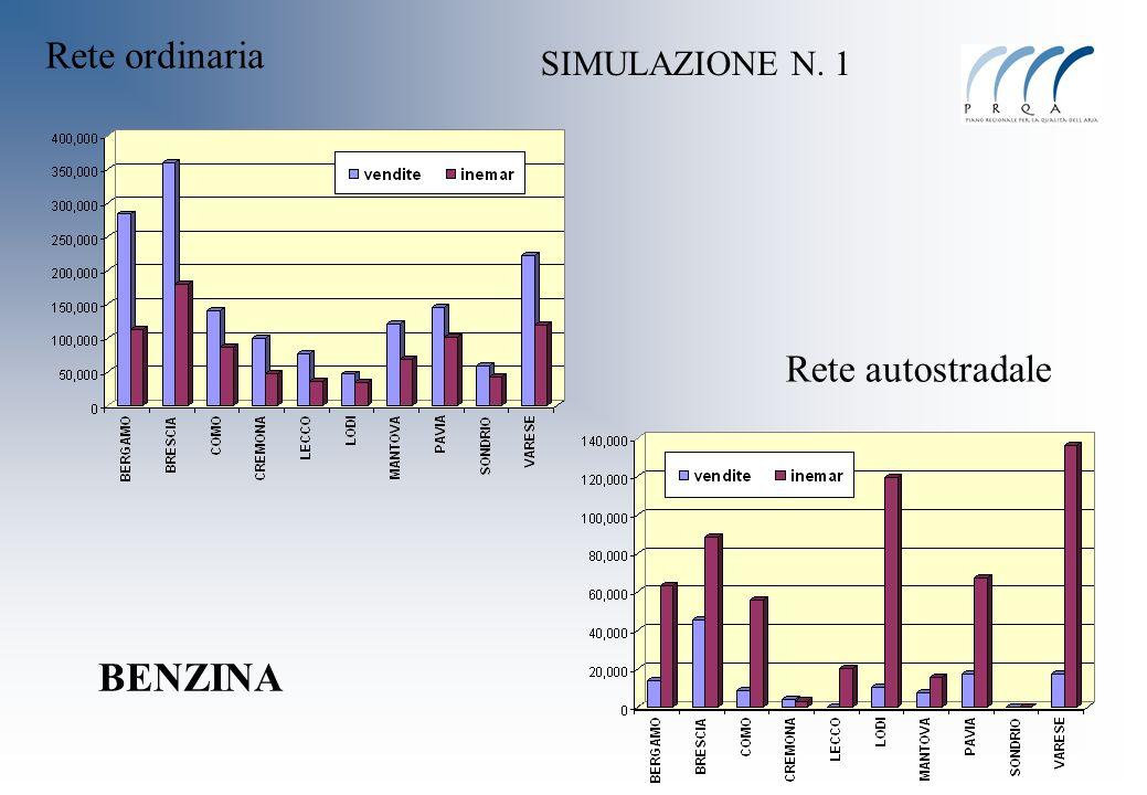 Rete ordinaria Rete autostradale BENZINA SIMULAZIONE N. 1