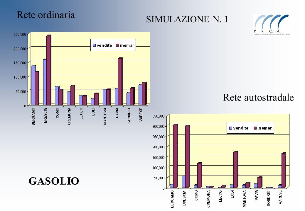GASOLIO Rete ordinaria Rete autostradale SIMULAZIONE N. 1