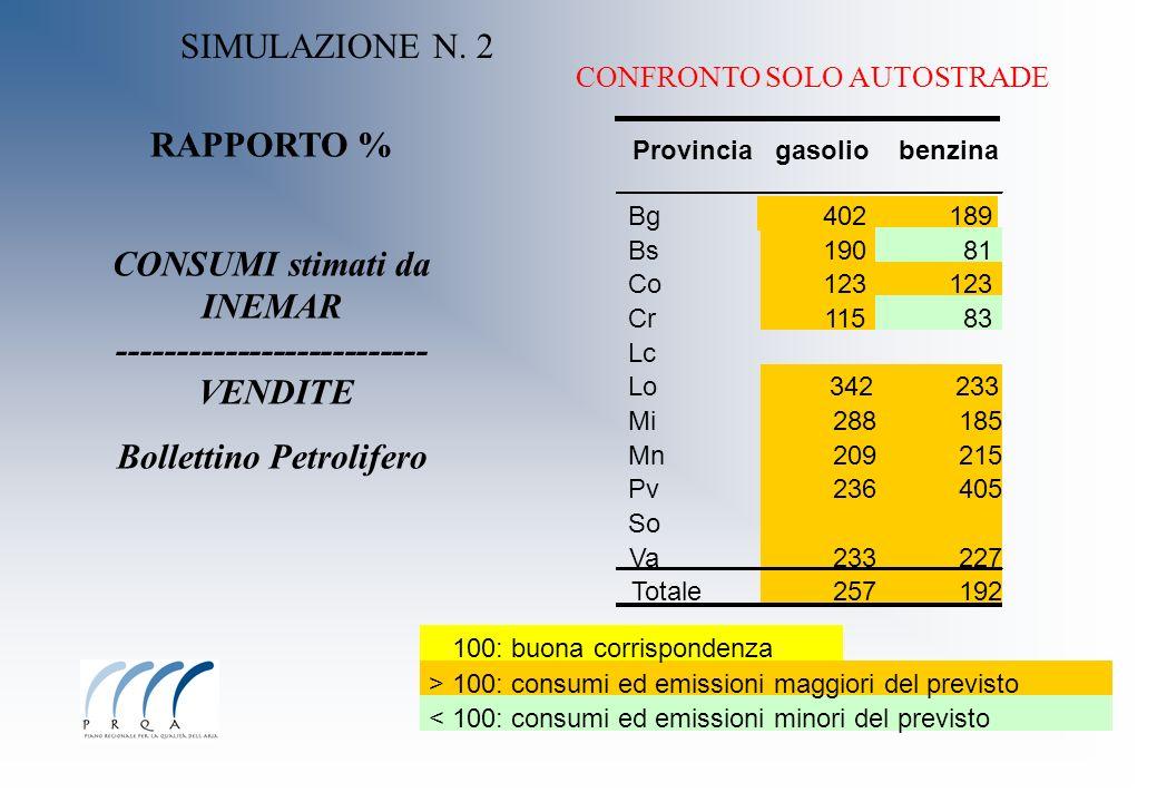 100: buona corrispondenza > 100: consumi ed emissioni maggiori del previsto < 100: consumi ed emissioni minori del previsto RAPPORTO % CONSUMI stimati