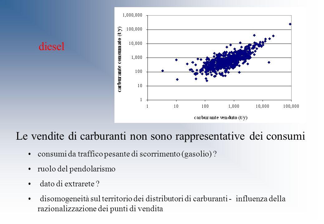 diesel Le vendite di carburanti non sono rappresentative dei consumi consumi da traffico pesante di scorrimento (gasolio) ? ruolo del pendolarismo dat